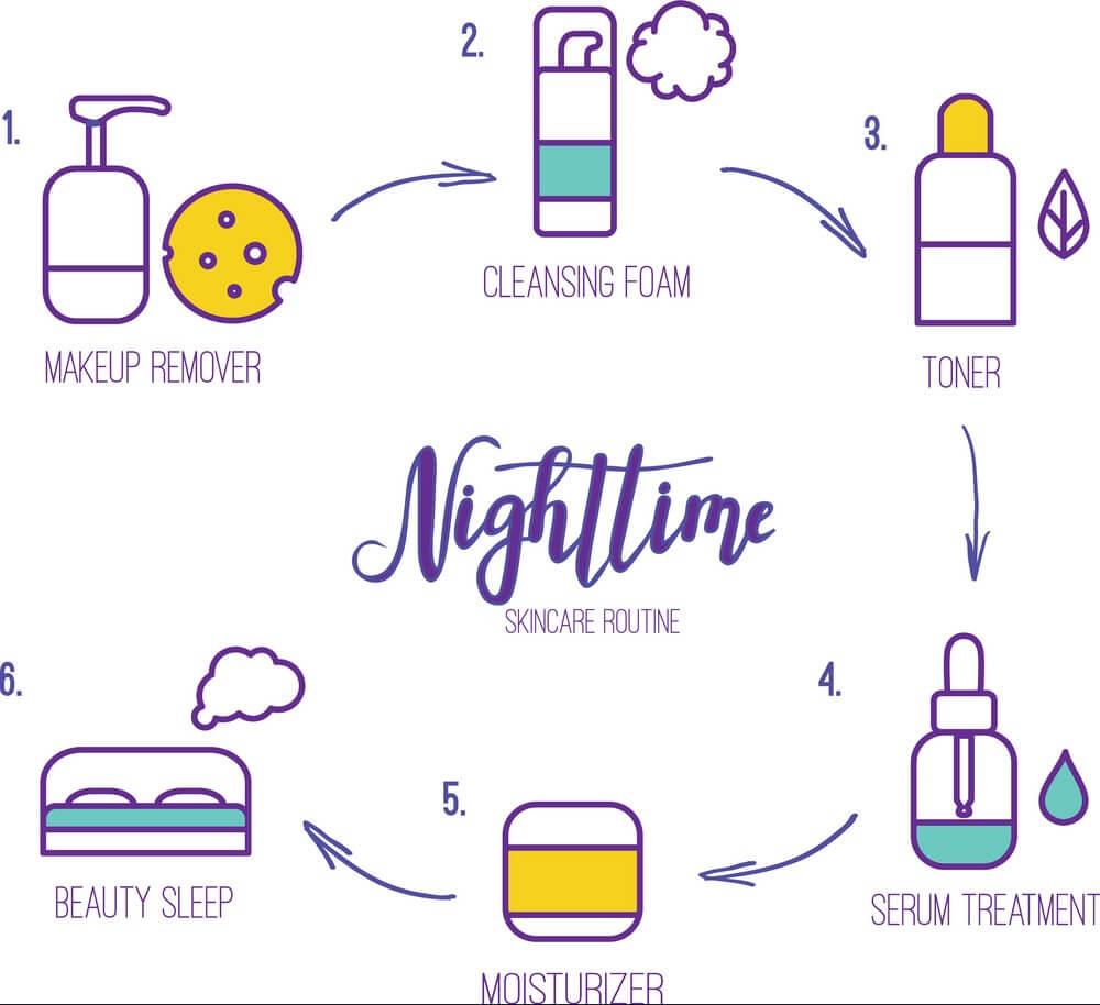 Quy trình dưỡng da ban đêm